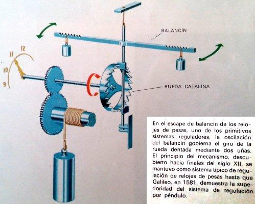 Funcionamiento interno del reloj mecánico