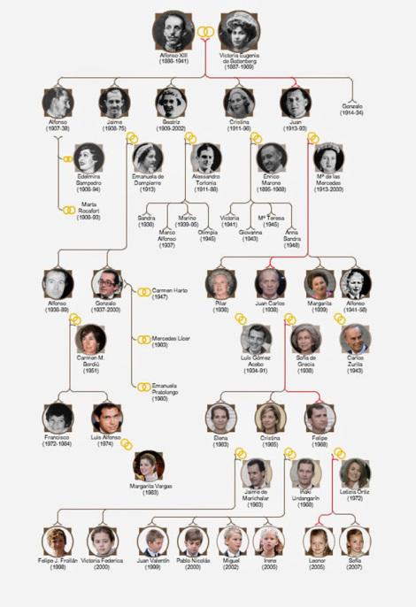 ¿Y si la dinastía Borbón se hubiese extinguido en España en el XIX? Pruebas hay...