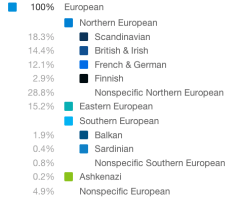 Results of DNA testing at 23andme