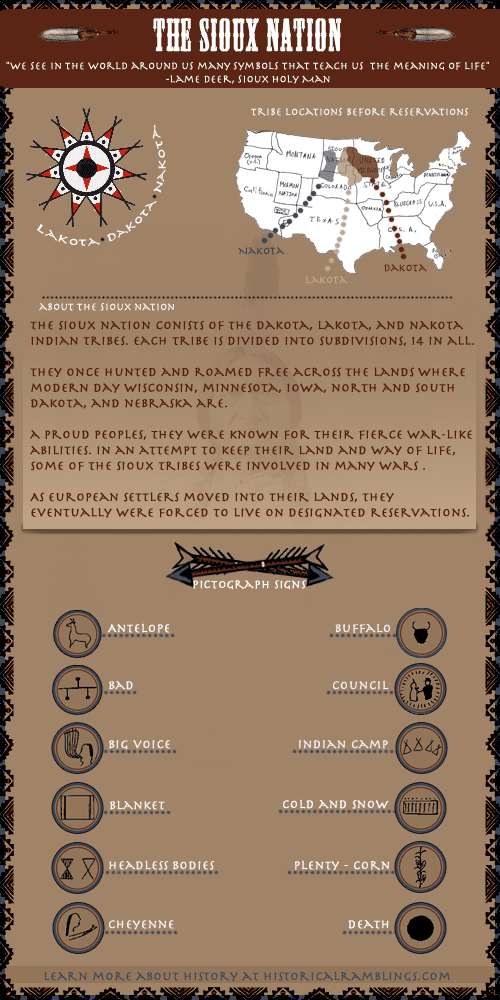 The Sioux Nation Pictograph Symbols - Infographic