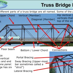 Truss Style Diagram 3 Set Venn Problems Historic Bridges Encyclopedia