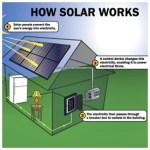 275-HOW-SOLAR-WORKS