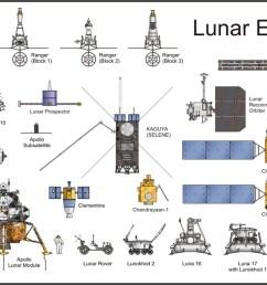 lunar exploration spacecraft comparison chart [ 1200 x 700 Pixel ]