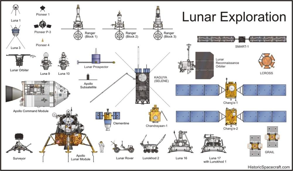 medium resolution of lunar exploration spacecraft comparison chart