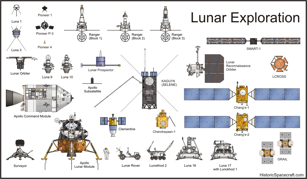 hight resolution of lunar exploration spacecraft comparison chart