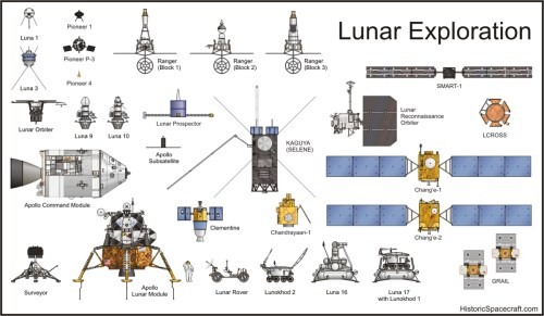 small resolution of lunar exploration spacecraft comparison chart
