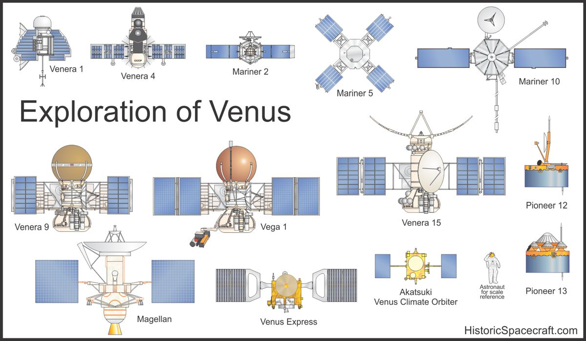 hight resolution of venus probes comparison chart
