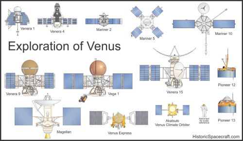 small resolution of venus probes comparison chart