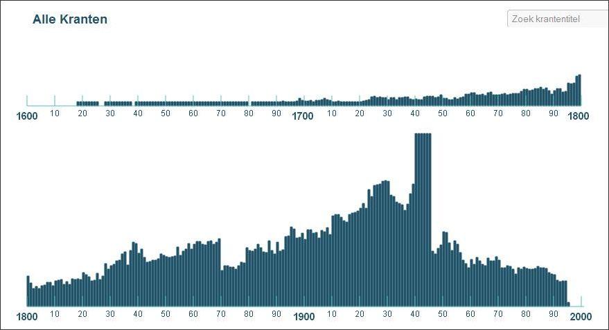 Het aantal door KB gedigitaliseerde kranten in een grafiek.