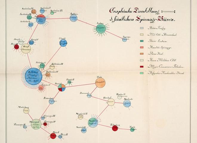 Spionnenkaart WOI - Stadsarchief Rotterdam