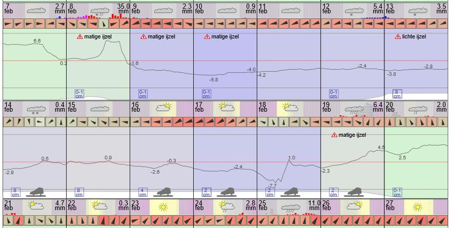 De ijzelperiode in februari 1966 in Den Helder in LogboekWeer.nl, een website met informatie over het weer in het verleden in een groot aantal plaatsen in Nederland.