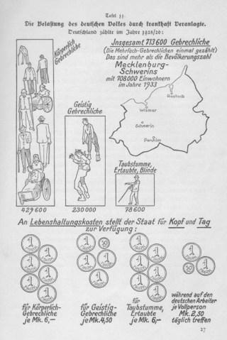 Propaganda voor rassenhygiëne, ca. 1924. Bron: gedenkstaettesteinhof.at