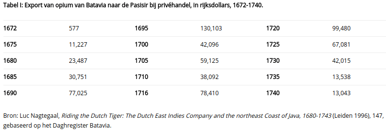 Tabel I: Export van opium van Batavia naar de Pasisir bij privéhandel, in rijksdollars, 1672-1740.