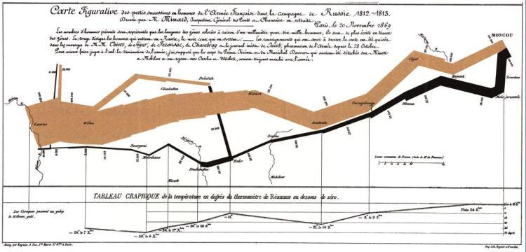 De Franse ingenieur Charles Minard ontwierp in 1869 deze infographic over de veldtocht van Napoleon naar Moskou in 1812: de sterkte van het leger op de heenweg vanaf Polen in bruin; op de terugweg in zwart weergegeven.