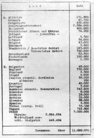 Inventarisatielijst van Joden in Europa zoals gebruikt op de Wannseeconferentie