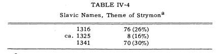 slavic names strymon theme Macedonian Names of 14th Century reveal the Greek Character of Macedonia