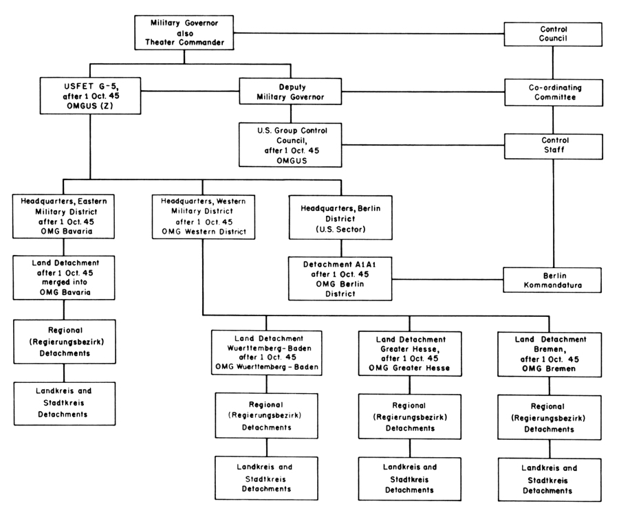 u s government structure diagram 2005 chevy aveo radio wiring chapter xvii: zone and sector