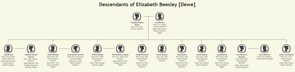 Descendants of Elizabeth Beesley [Dewe]