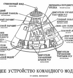 cross sectional diagram of command module with descriptians in russian  [ 1229 x 1053 Pixel ]
