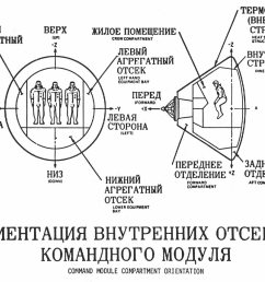 cross sectional diagram of command module with descriptians in russian  [ 1301 x 1038 Pixel ]