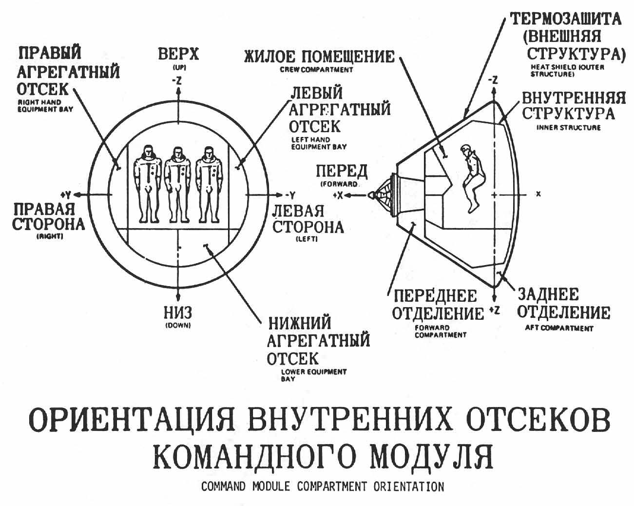 hight resolution of cross sectional diagram of command module with descriptians in russian