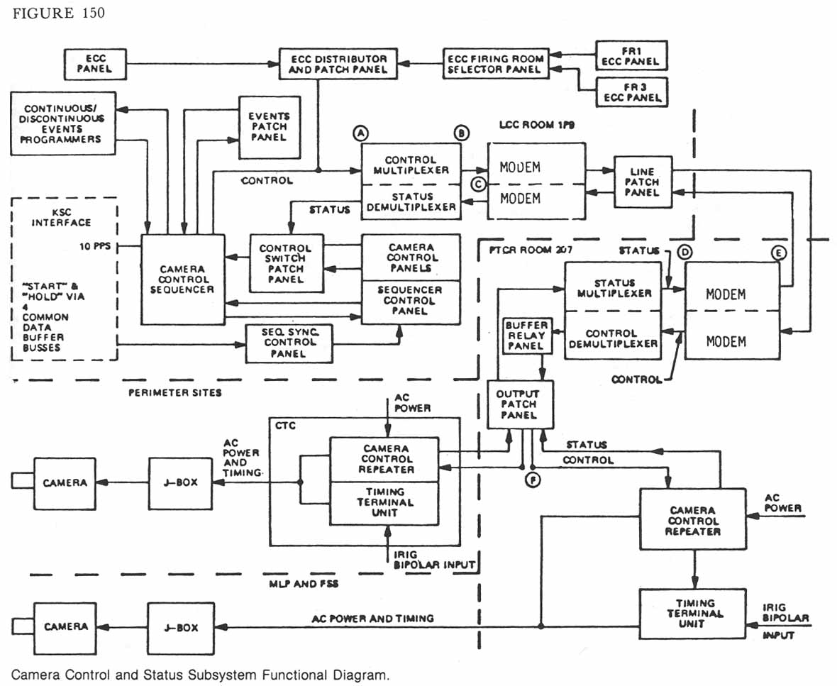 hight resolution of camera control and status subsystem functional diagram