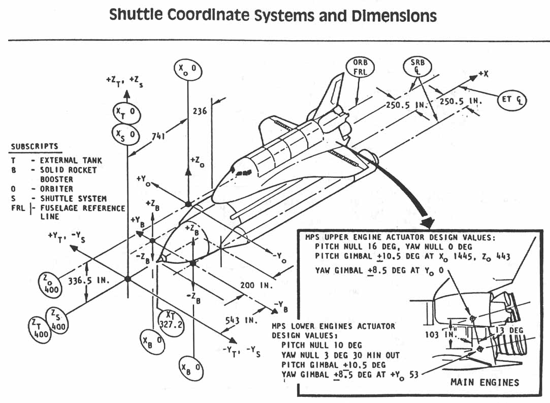 real rocket ship diagram 3 phase electric motor wiring map elsavadorla