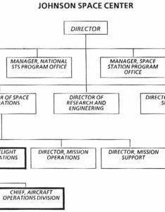 Johnson space center organization chart also    rh historysa