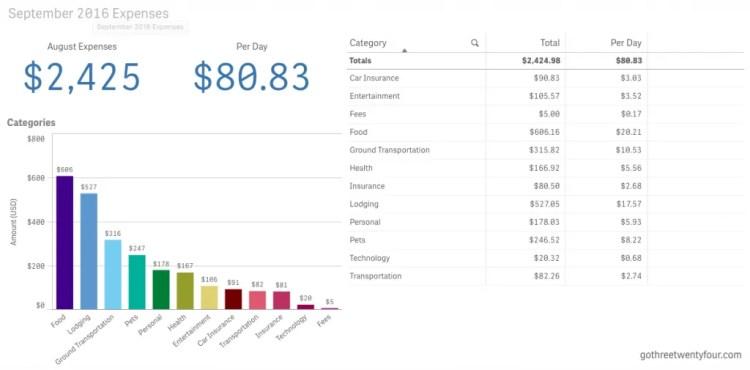 Travel Expenses September 2016