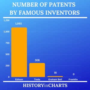 Read more about the article Number of Patents by Famous Inventors