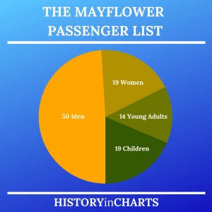 Read more about the article The Mayflower Passenger List