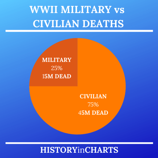 WWII Civilian vs Military Deaths chart