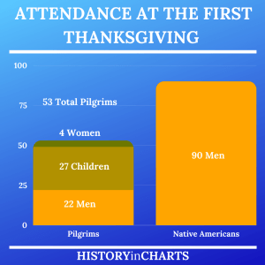 Read more about the article Who Was at the First Thanksgiving?