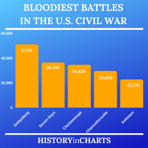 Read more about the article 5 Bloodiest Battles in the US Civil War