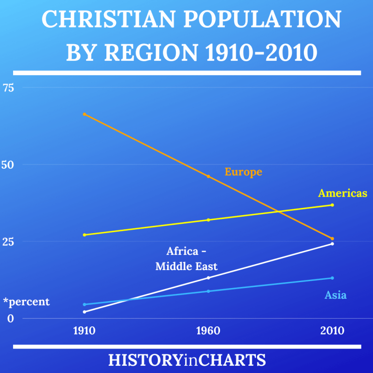 Read more about the article Christian Population by Region 1910-2010