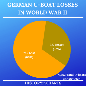 Read more about the article German U-boat Losses in World War II