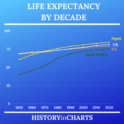 Life Expectancy by Decade chart
