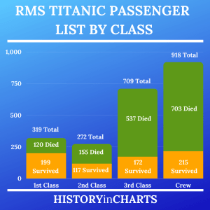 Read more about the article RMS Titanic Passenger List by Class