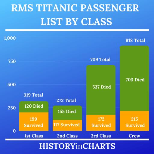 RMS Titanic Passenger List By Class chart