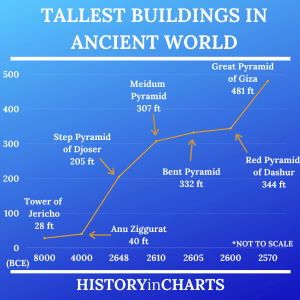 Read more about the article Tallest Buildings in the Ancient World