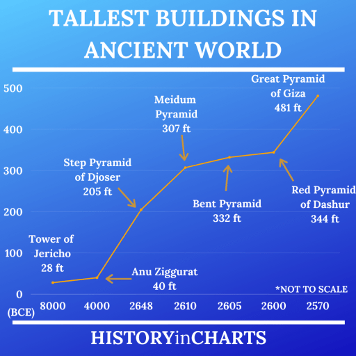 Tallest Buildings in the Ancient World chart