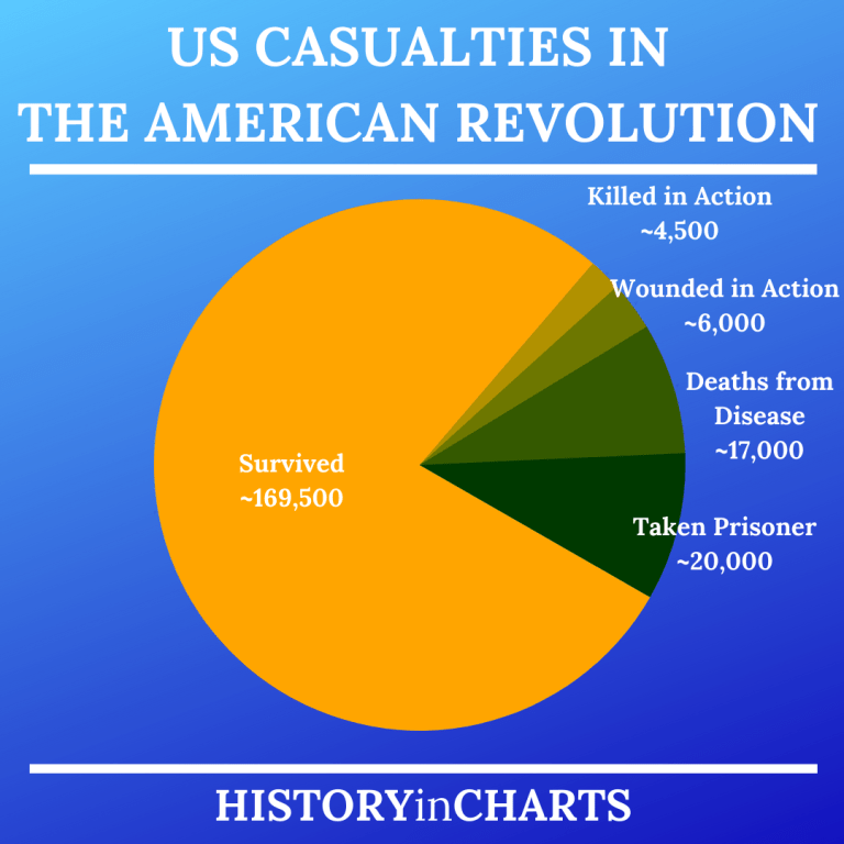 Read more about the article US Casualties in the American Revolution