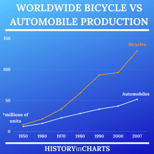 Read more about the article Worldwide Bicycle vs Automobile Production 1950-2007