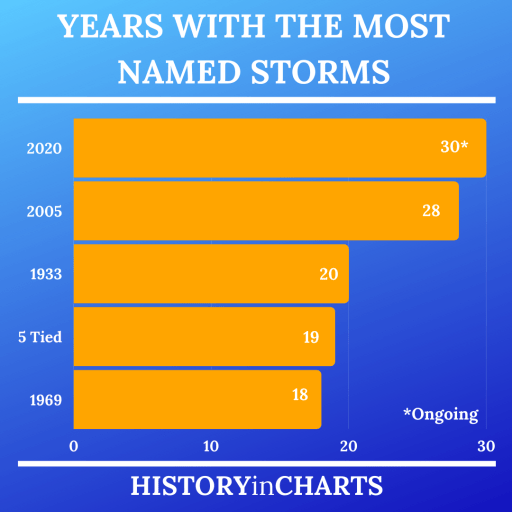 Years with Most Named Storms chart