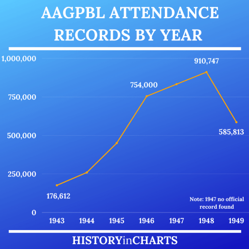 AAGPBL Attendance Records by Year chart