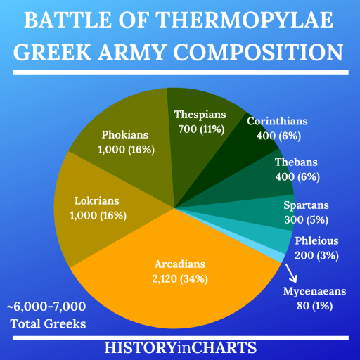 Battle of Thermopylae Greek Army Composition chart