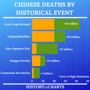 Read more about the article Chinese Death Totals in The Great Leap Forward
