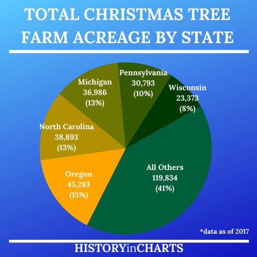 Total Christmas Tree Farm Acreage by State chart