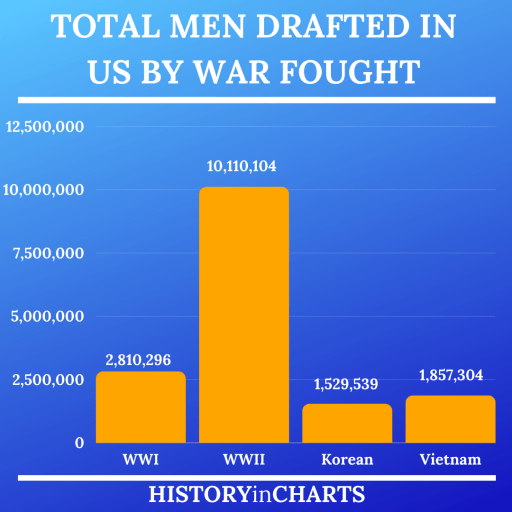 Total Men Drafted in US by War Fought chart