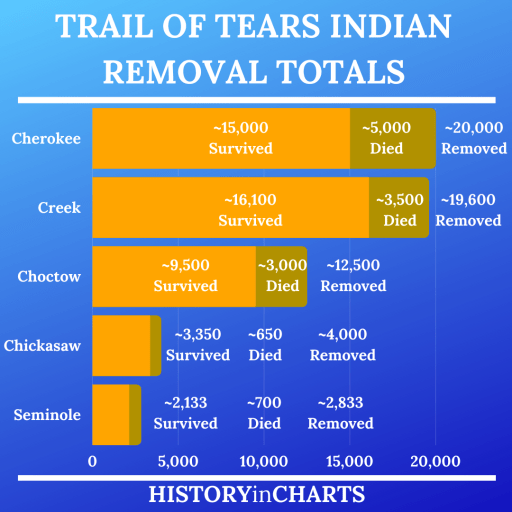 Trail of Tears Indian Removal Totals chart